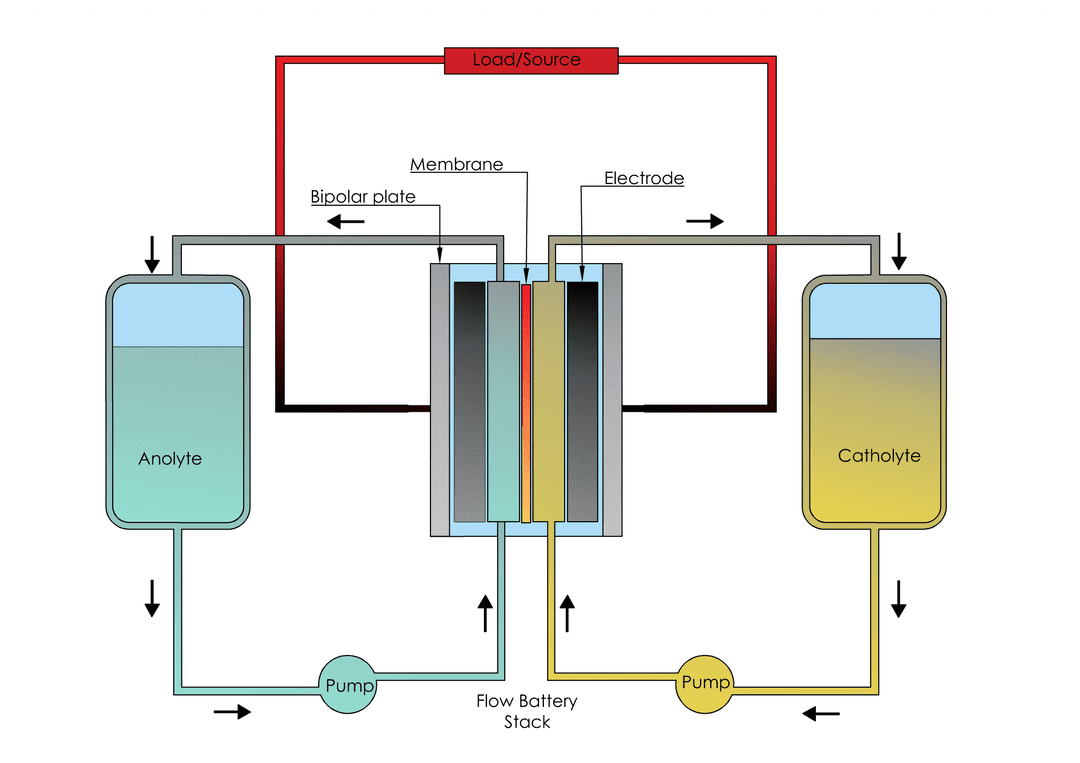 Operating diagram of redox-flow battery